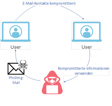 Email_Kontakte_kompromittieren