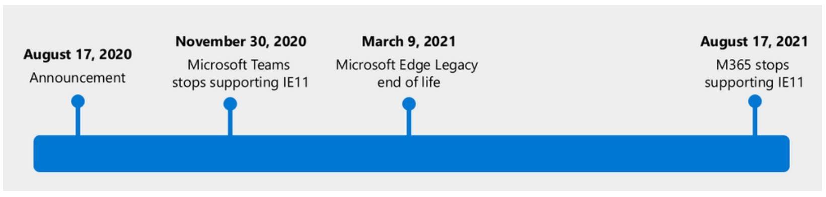 Microsoft_EndOfLifeM365Apps