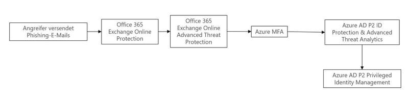 Schutz vor E-Mail-Phishing.jpg