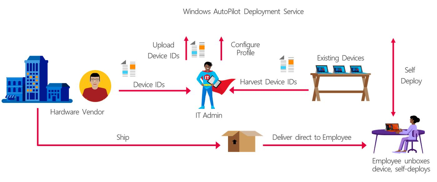 Windows AutoPilot Deployment Service.jpg